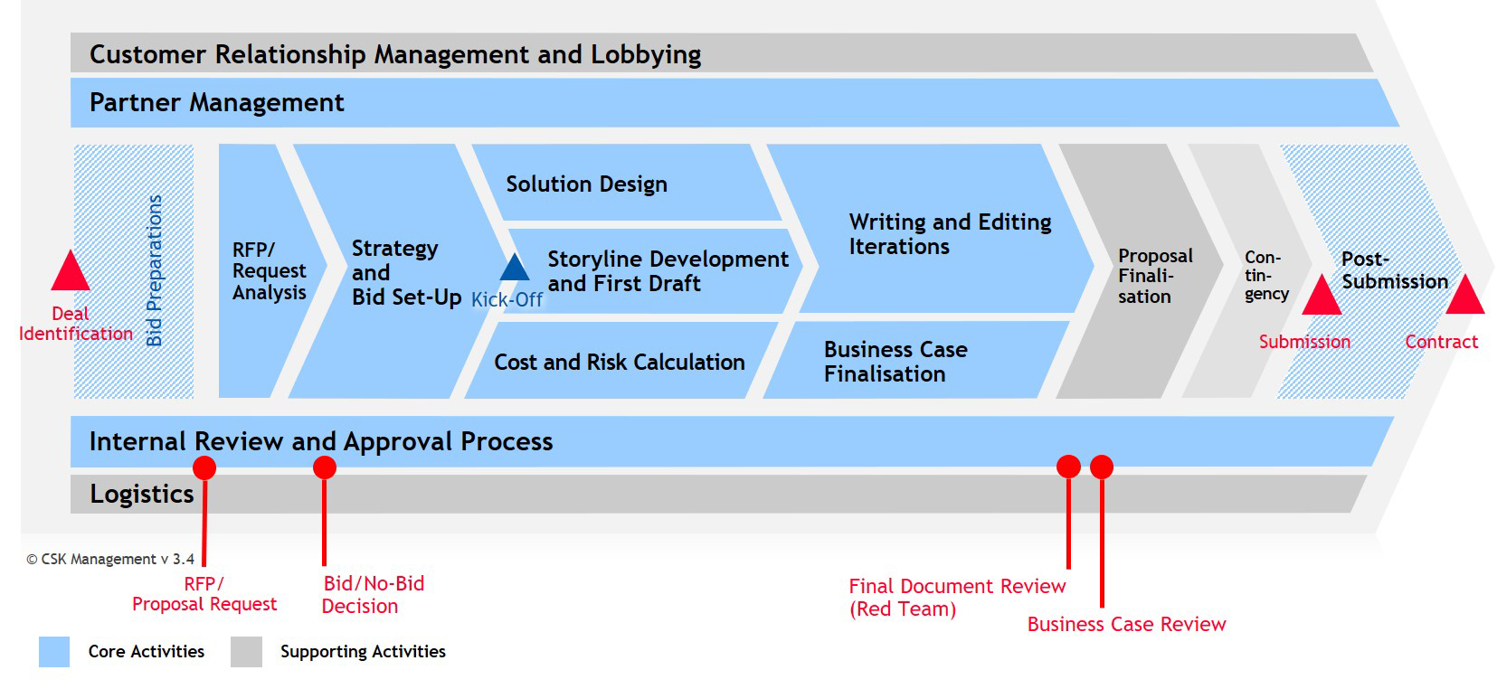 CSK's BidMaster™ framework for a structured process analysis in proposal management